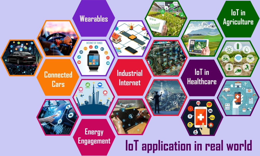 IoT Application in Real World